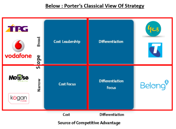 Porter's classical view of strategy
