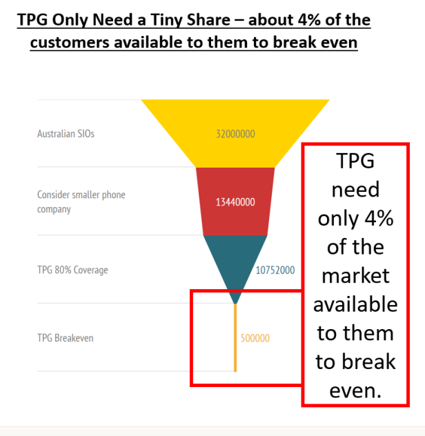 TPG only need 500k customers to break even. They have around 360k customers on their network already.