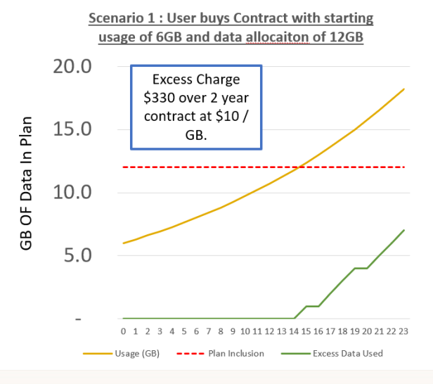 : In scenario 1, this individuals monthly usage averages 6GB per month and is rising in line with the ACCC forecast of 70% per year CAGR. By the end of their contract, despite starting with a data bundle allocation which is twice their initial usage, they pay $300 in overage. Many would consider this unfair.