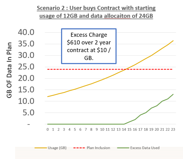 In scenario 2, the user starts with a data requirement which is twice as large as the last time they signed a contract. Their data allocation is still twice their average usage when they sign up. But the out of bundle fees they pay for data overage rise to $600 over the course of the contract.