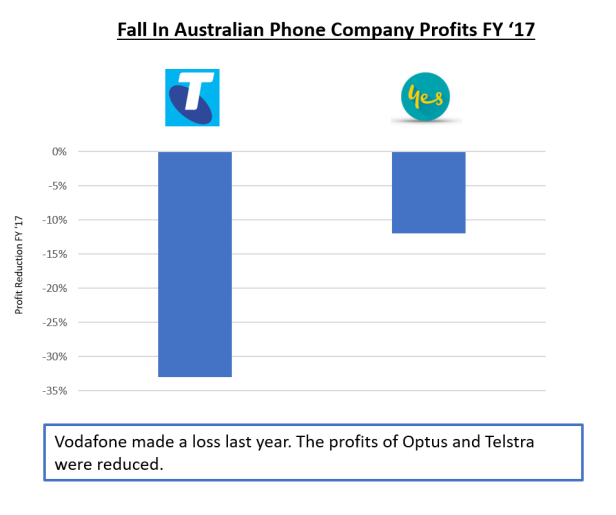 It's getting hard to be Optus, Vodafone and Telstra. Full year 'profits' fell for the last two. Vodafone made a $200m loss.