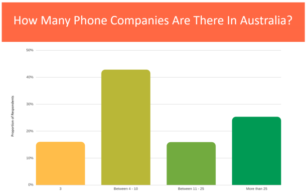 Only 25% of people realise that there are 50 phone companies in Australia. 15% of people think there are only 3. It's this information problem which causes oligopolistic behavior in Australia.