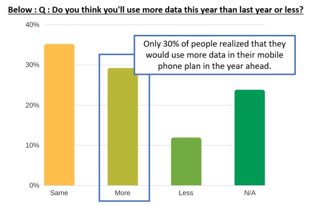 : Only 30% of people think they'll use more data in the year ahead.