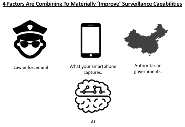 At least 4 forces are taking us towards a more surveilled future.