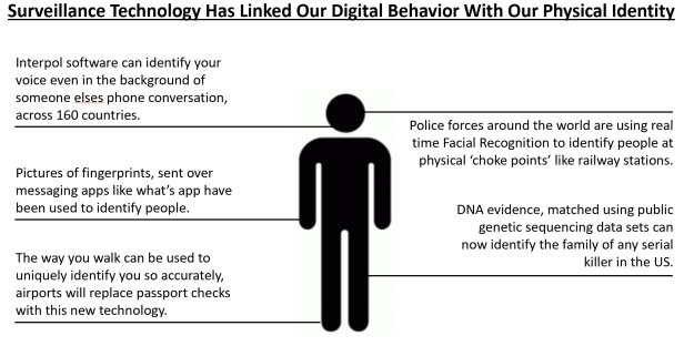 Surveillance technology has linked our offline characteristics with our identity, associates and location.