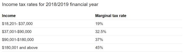 These are the marginal tax rates on income this year.