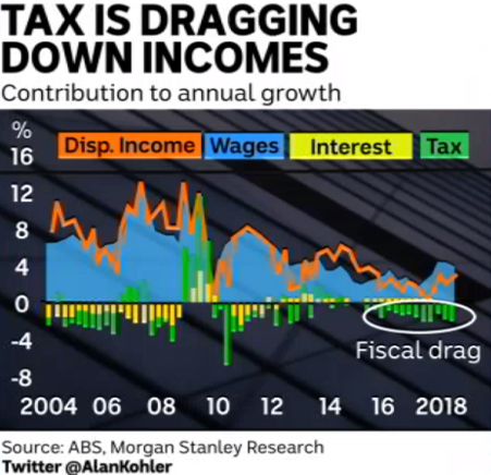 Alan Kohler on the ABC is one source suggesting that fiscal drag is affecting real incomes.