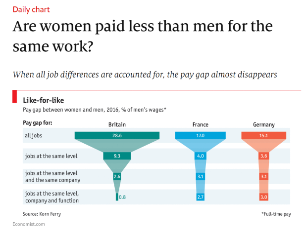 The adjusted wage gap in the UK, France and Germany.