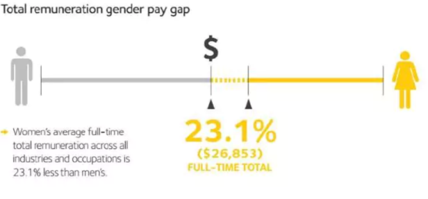 Causes of the gender pay gap – WGEA