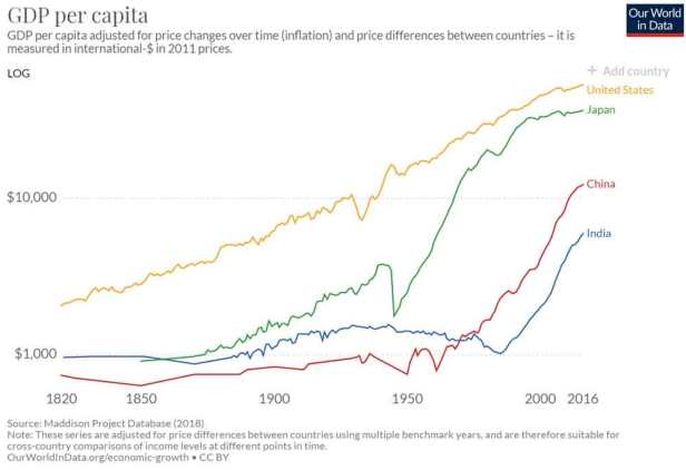 GDP Per Capita has increased dramatically under Capitalism.
