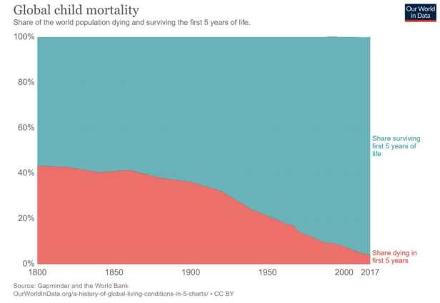 Over the course of the last 200 years, Global Child Mortality has fallen precipitously.
