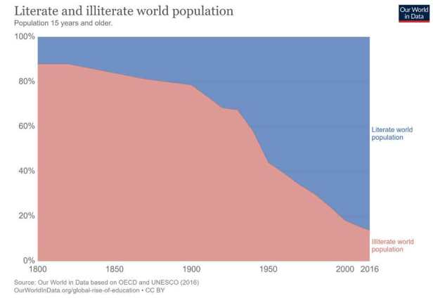 Literacy rates have risen in my lifetime. Now, just slightly over 10% of people on the planet are illiterate. (People over 15 years old.)