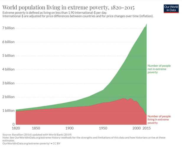 The proportion of people living in extreme poverty has fallen by approximately 130,000 people per day, every day, for the last 50 years or so.