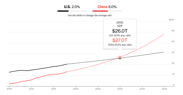 China's economy is growing at roughly twice the speed of the US'