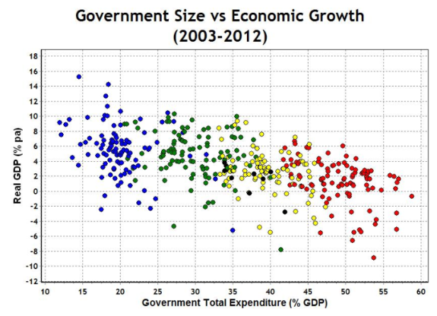 Until now, the less government involvement a government has in its economy, the higher economic growth.