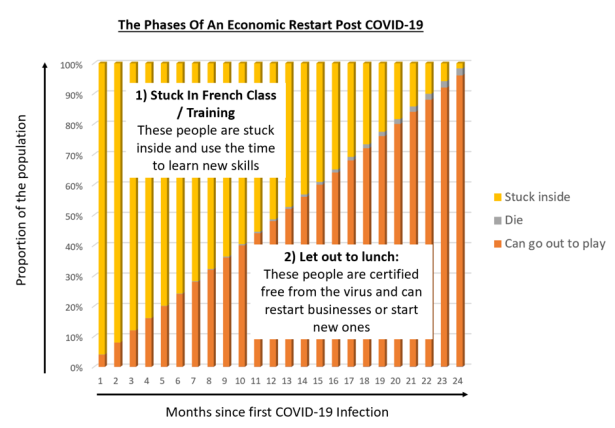 Over time a rising proportion of the Australian population will get Covid 19 and recover