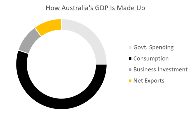 To demonstrate the point I am trying to make, in this example, I've set G = 25%, I = 10%, Nx = 10% and C = 55% as a starting point for the Australian economy.