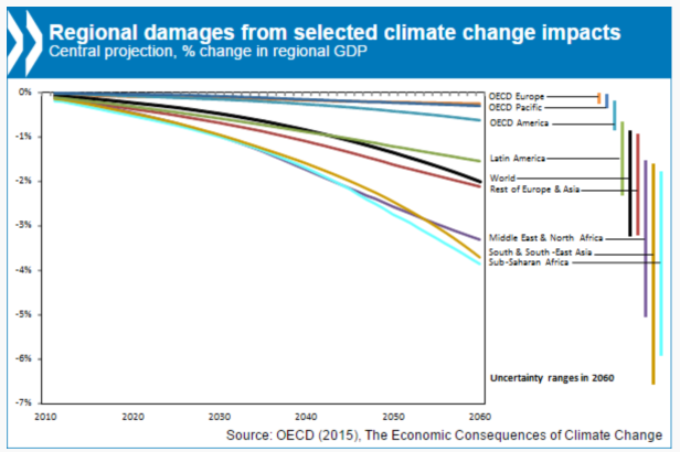 The OECD have measured the economic consequences of the 'Do Nothing' scenario. The Western World will be affected least. Which is possibly why so little is being done.
