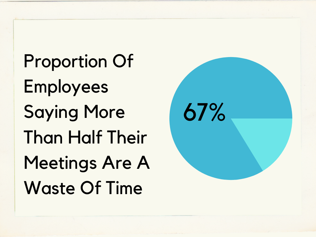 Most people think a large proportion of the meetings they go to are a waste of time.