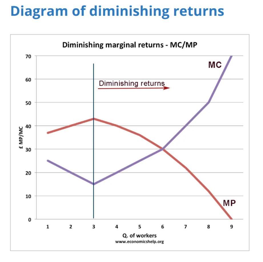In Economics, The Diminishing Marginal Returns model exhibits many of the same elements as the Yerkes Dodson Model