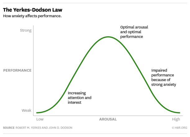 The Harvard Business Review (HBR) published an article regarding the relationship between stress ('Arousal') and performance – and how performance changes in relation to stress.