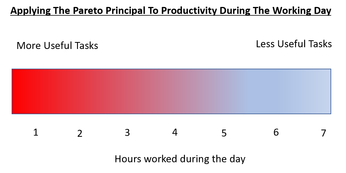 Above, the Pareto Principal suggests that 20% of your activity achieves 80% of the results – and vice versa. Cutting back your hours is likely to mean that you sacrifice only low value activities.