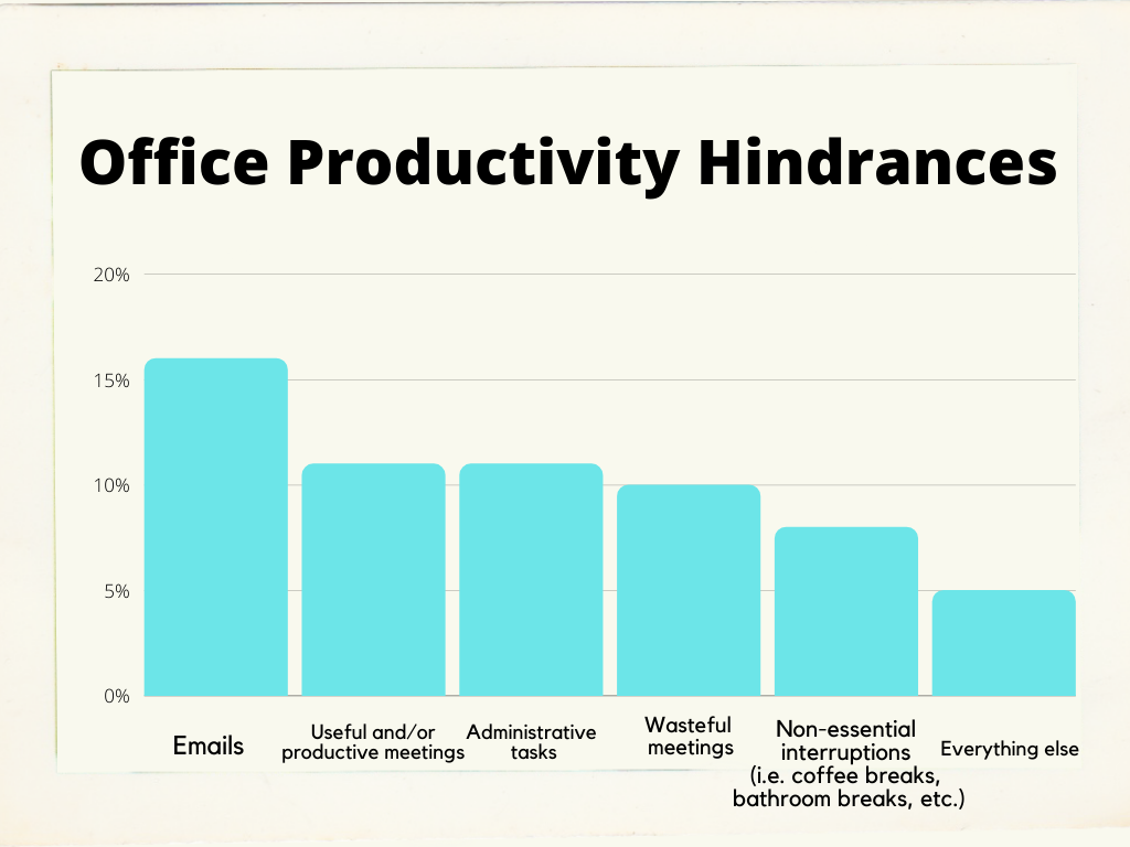 A corporate job essentially rests on your ability to deal with large amounts of email and meetings. And still get the job done.